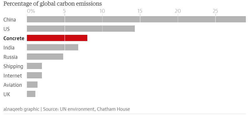 النسبة المئوية لانبعاثات الكربون العالمية