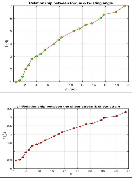 العلاقات البيانية لعزم الالتواء